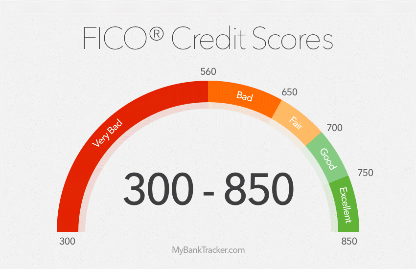 GOOD CREDIT VS BAD CREDIT!